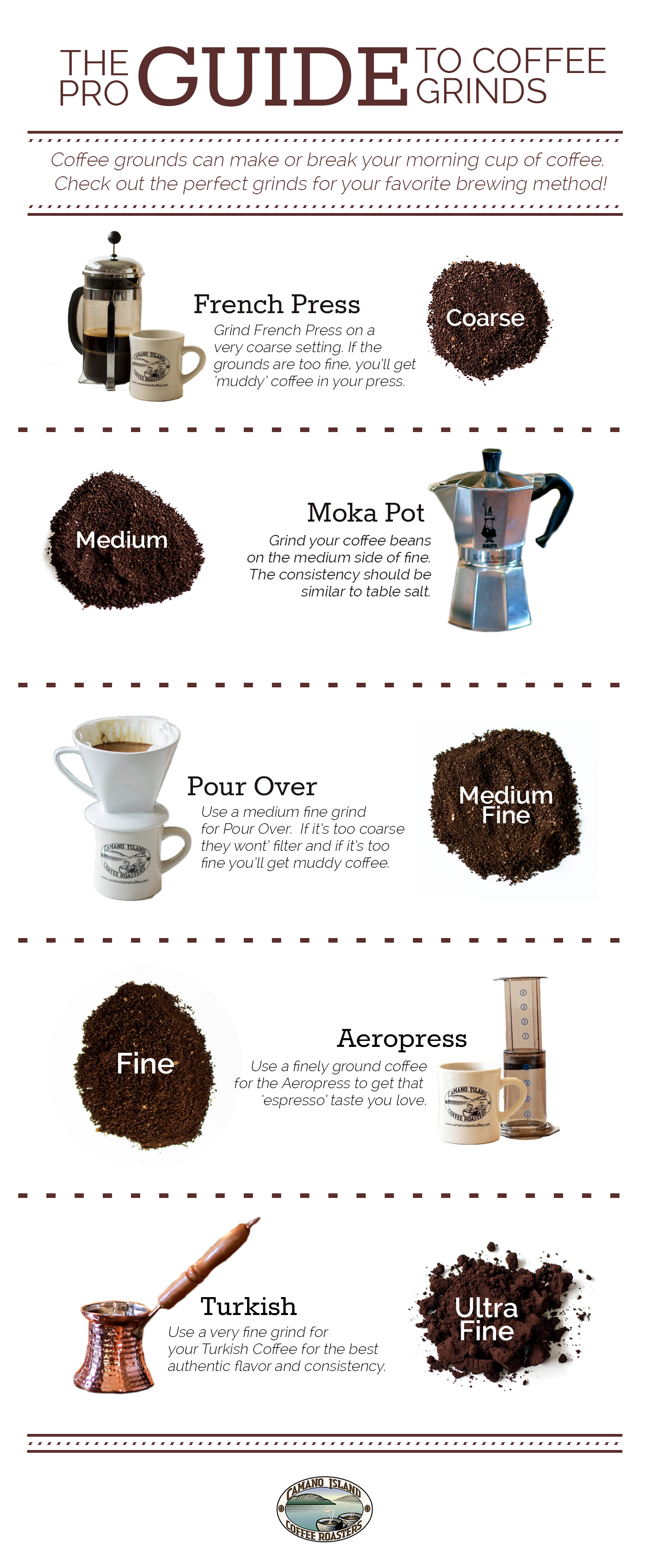 Coffee Grounds Infographic